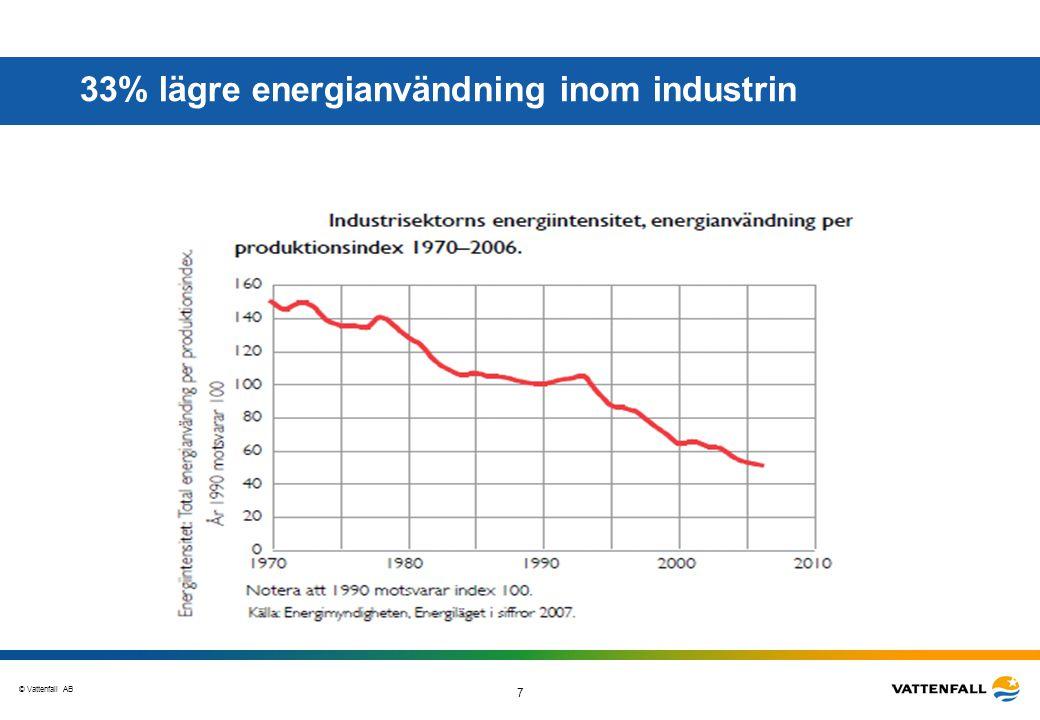 33% lägre energianvändning inom industrin