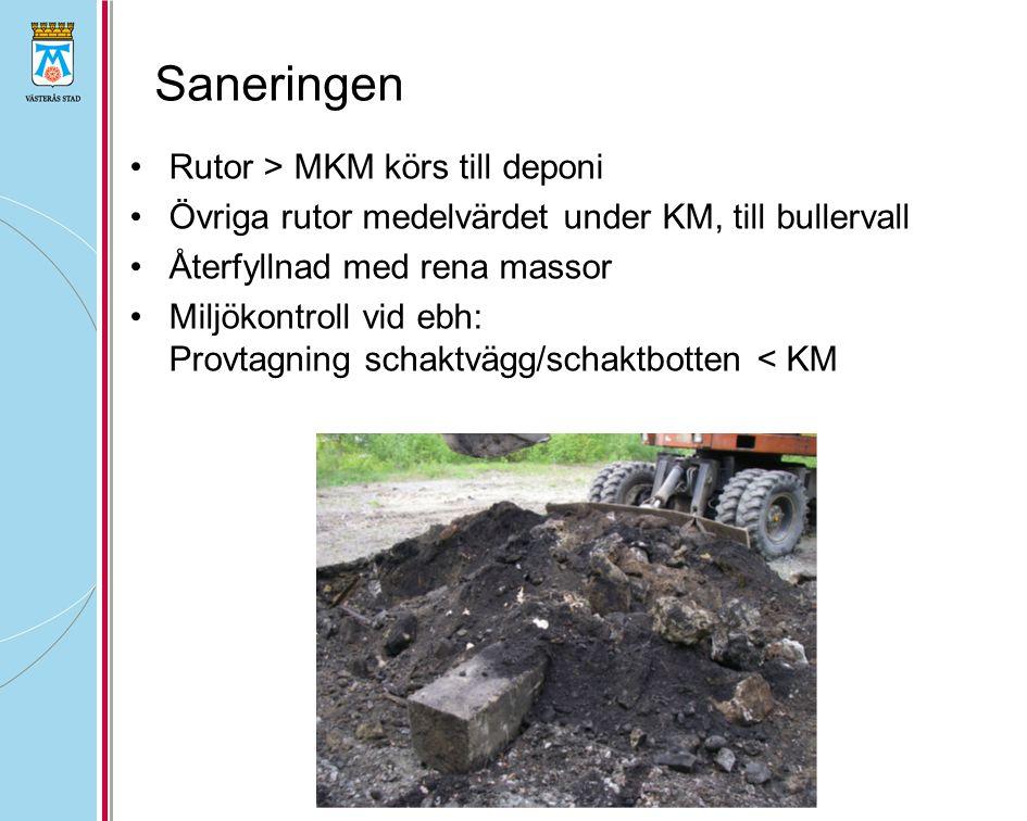 Saneringen Rutor > MKM körs till deponi