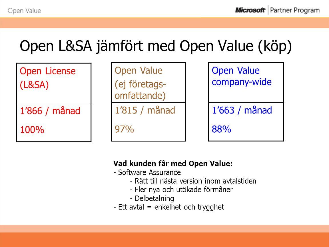 Open L&SA jämfört med Open Value (köp)