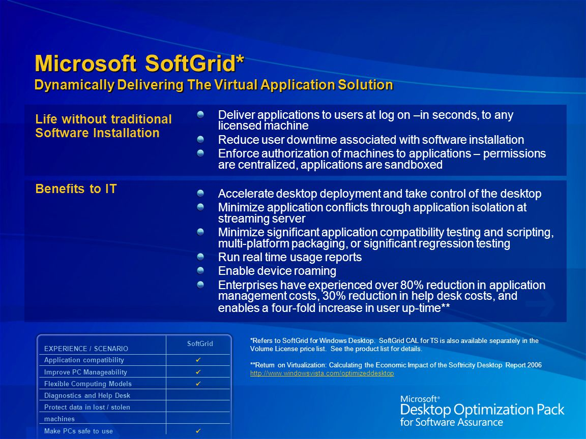Microsoft SoftGrid* Dynamically Delivering The Virtual Application Solution