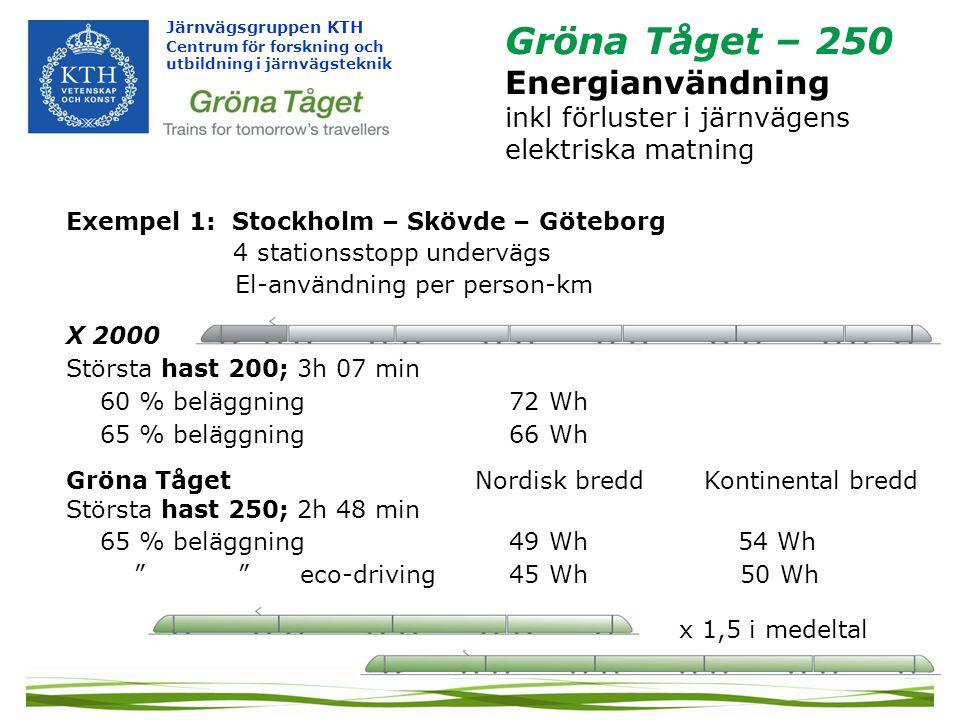 Gröna Tåget – 250 Energianvändning