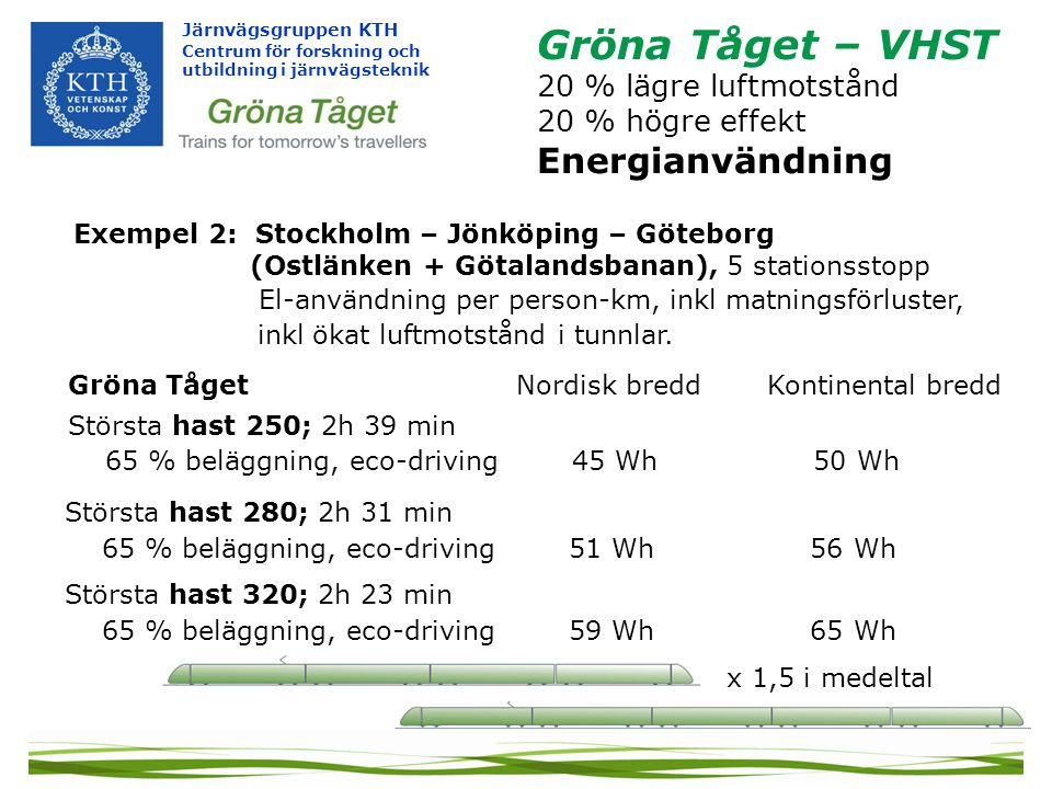 Gröna Tåget – VHST Energianvändning 20 % lägre luftmotstånd