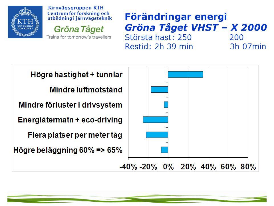 Förändringar energi Gröna Tåget VHST – X 2000 Största hast: 250 200