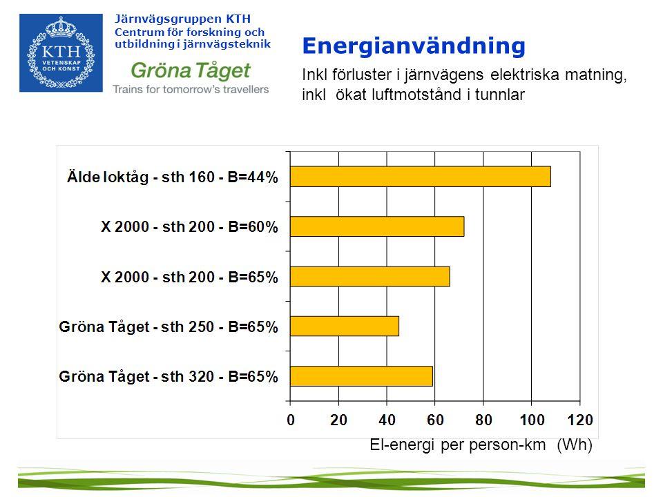 Energianvändning Inkl förluster i järnvägens elektriska matning, inkl ökat luftmotstånd i tunnlar.