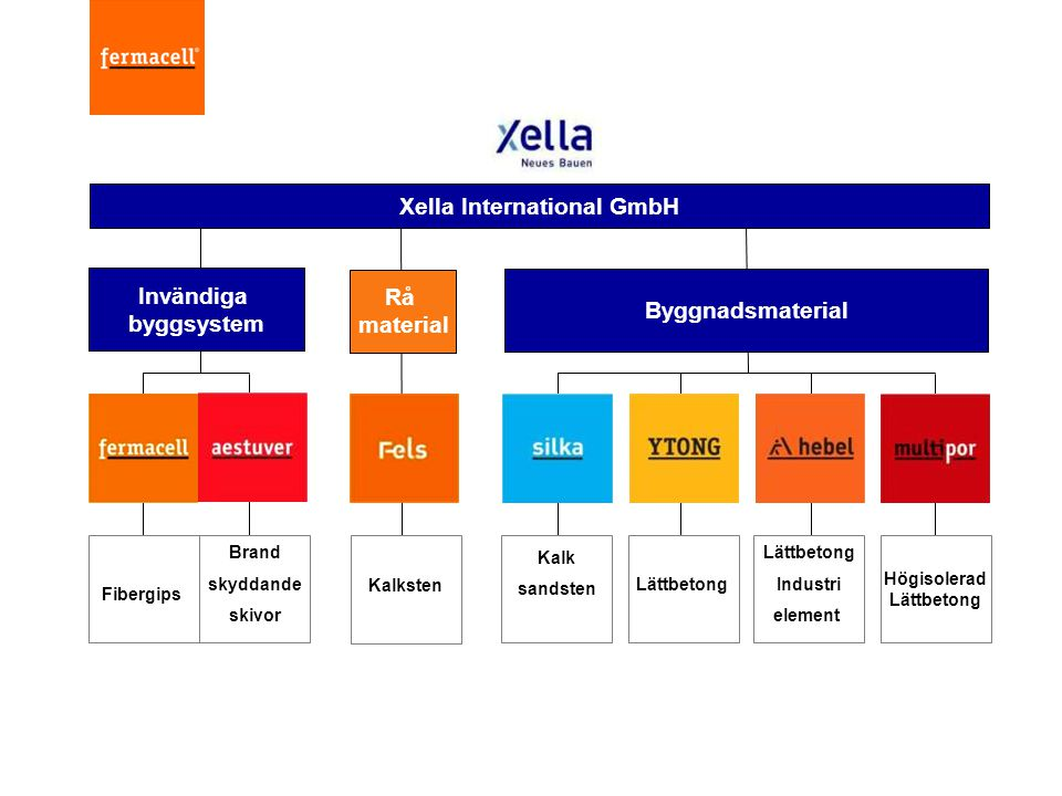 Xella International GmbH Högisolerad Lättbetong
