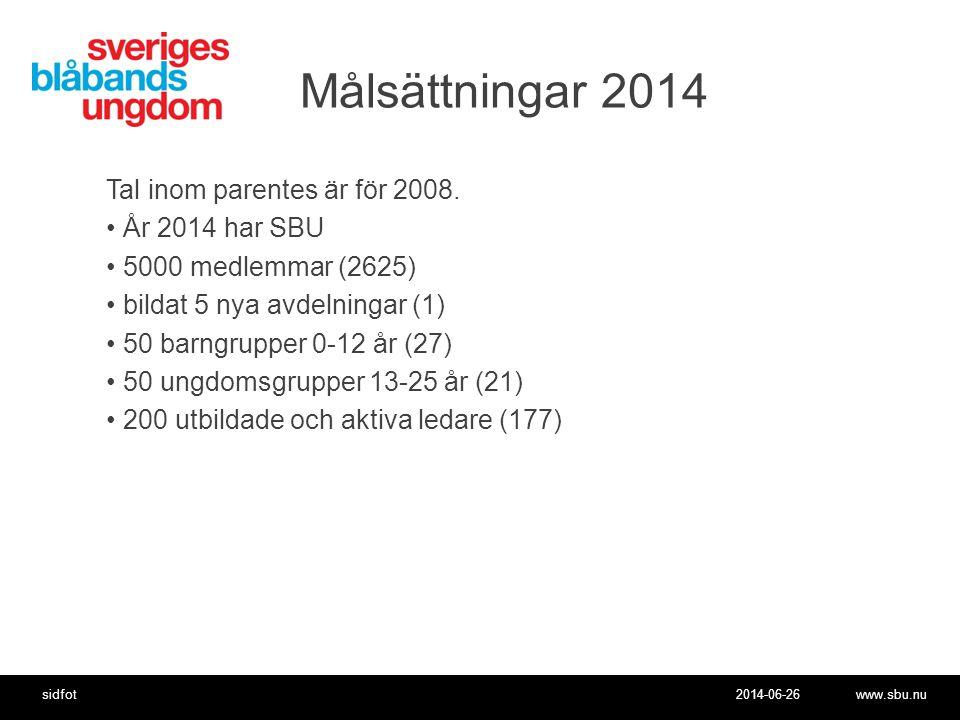 Målsättningar 2014 Tal inom parentes är för 2008. År 2014 har SBU