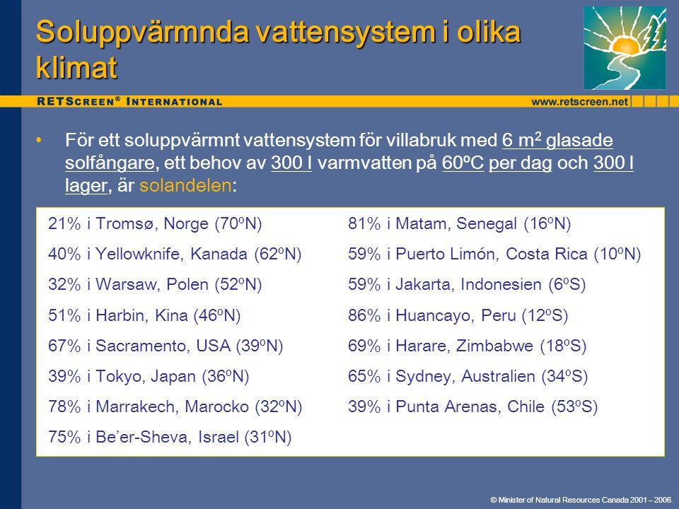 Soluppvärmnda vattensystem i olika klimat