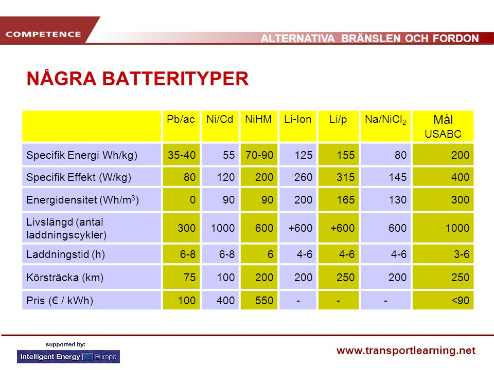 NÅGRA BATTERITYPER Mål USABC Pb/ac Ni/Cd NiHM Li-Ion Li/p Na/NiCl2