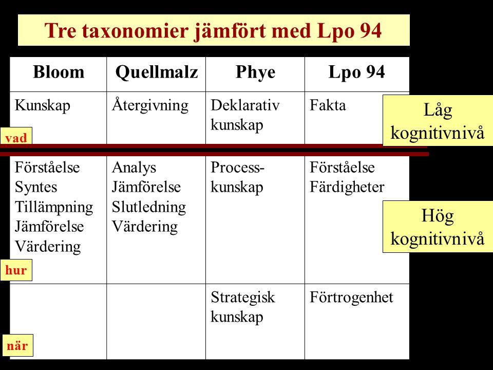 Tre taxonomier jämfört med Lpo 94