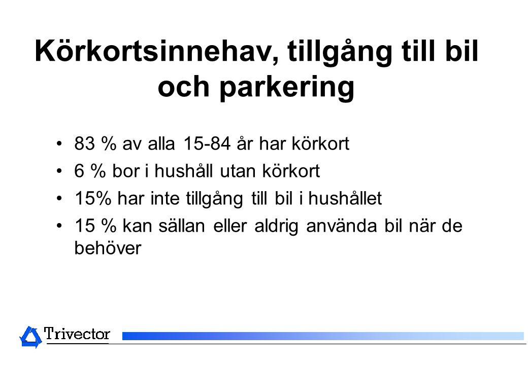 Körkortsinnehav, tillgång till bil och parkering