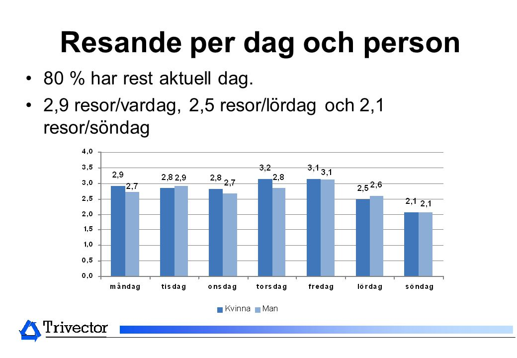 Resande per dag och person