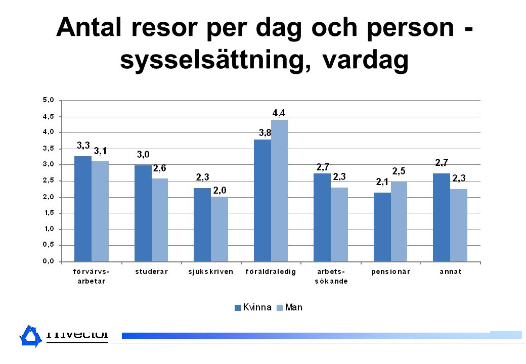Antal resor per dag och person - sysselsättning, vardag