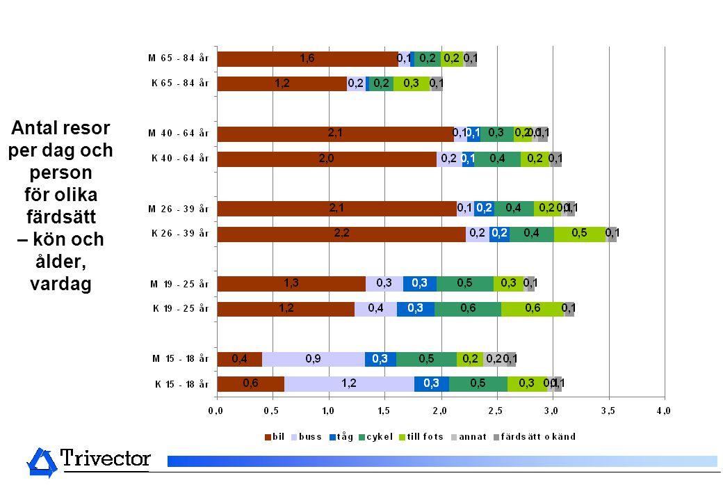 Antal resor per dag och person för olika färdsätt – kön och ålder, vardag