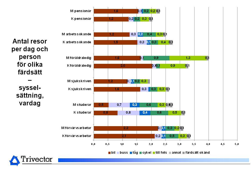 Antal resor per dag och person för olika färdsätt – syssel-sättning, vardag