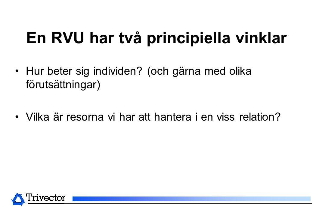 En RVU har två principiella vinklar