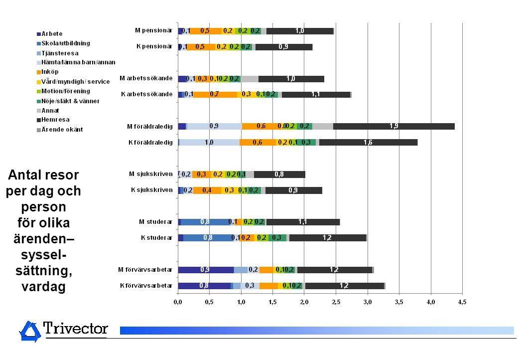 Antal resor per dag och person för olika ärenden– syssel-sättning, vardag