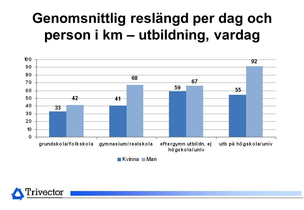 Genomsnittlig reslängd per dag och person i km – utbildning, vardag