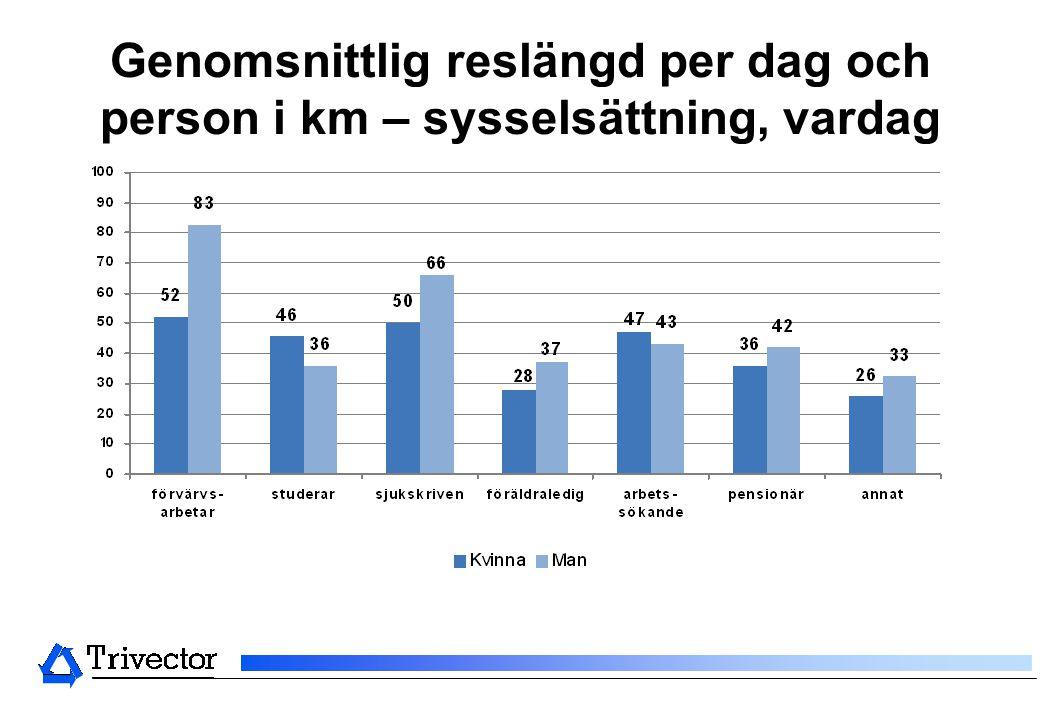 Genomsnittlig reslängd per dag och person i km – sysselsättning, vardag