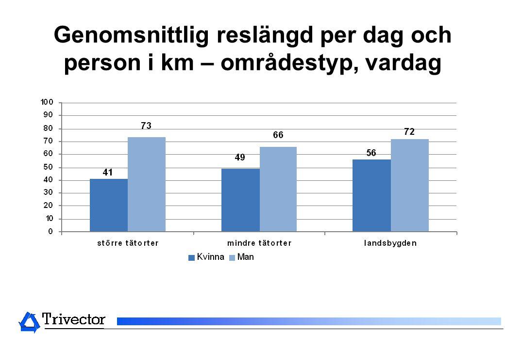 Genomsnittlig reslängd per dag och person i km – områdestyp, vardag