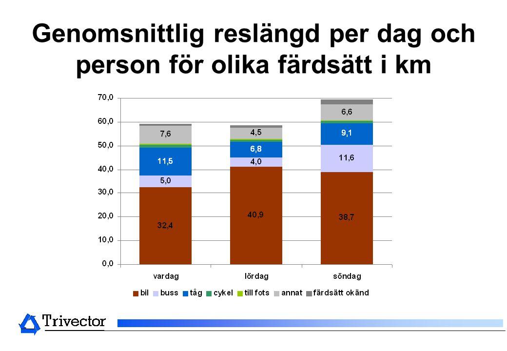 Genomsnittlig reslängd per dag och person för olika färdsätt i km