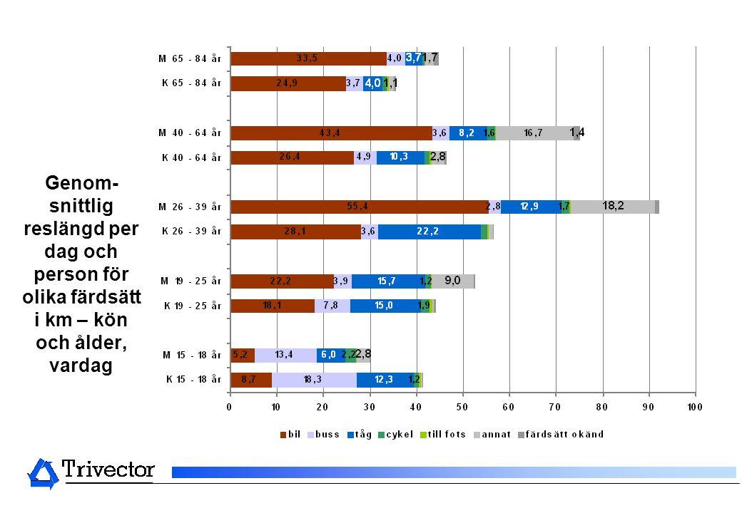 Genom-snittlig reslängd per dag och person för olika färdsätt i km – kön och ålder, vardag