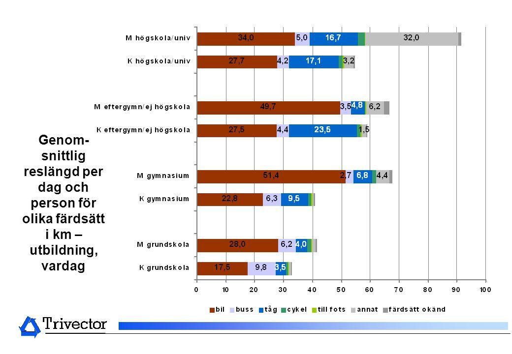 Genom-snittlig reslängd per dag och person för olika färdsätt i km – utbildning, vardag