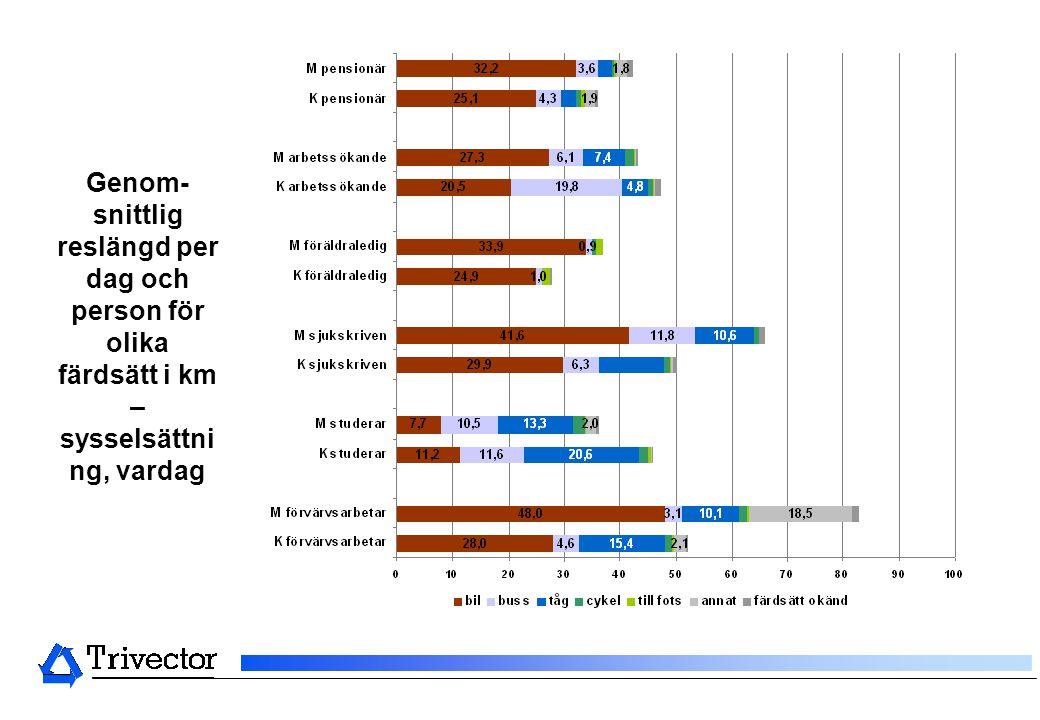 Genom-snittlig reslängd per dag och person för olika färdsätt i km – sysselsättning, vardag