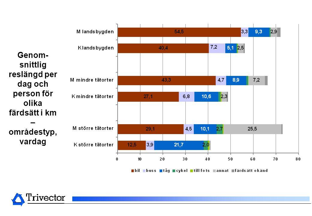 Genom-snittlig reslängd per dag och person för olika färdsätt i km – områdestyp, vardag