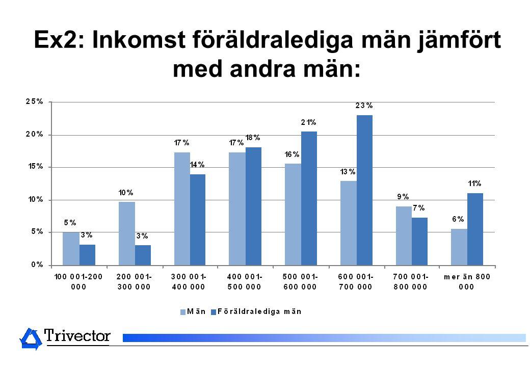 Ex2: Inkomst föräldralediga män jämfört med andra män:
