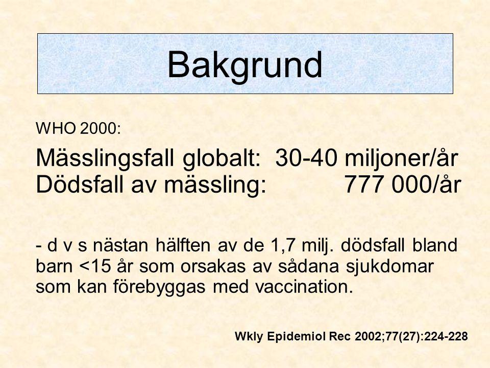 Bakgrund WHO 2000: Mässlingsfall globalt: 30-40 miljoner/år Dödsfall av mässling: 777 000/år.