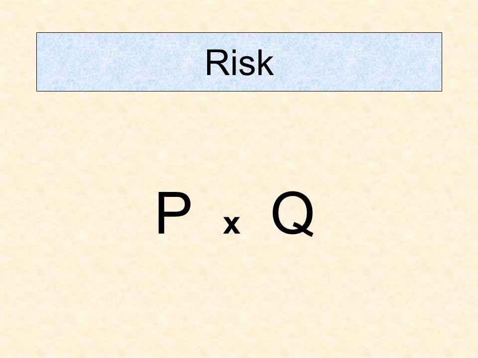 Risk P x Q