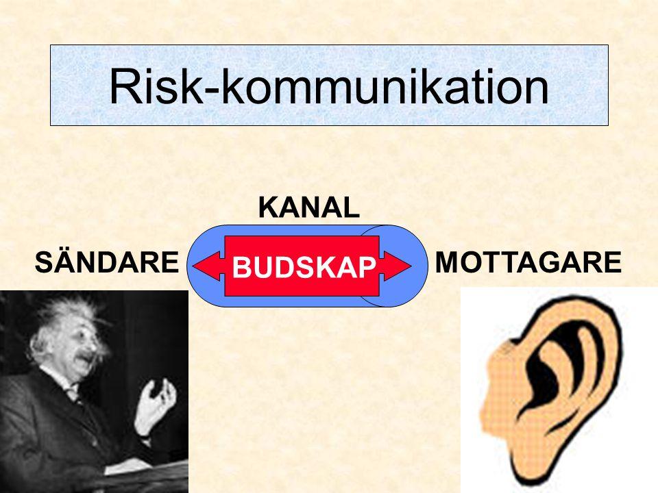 Risk-kommunikation KANAL SÄNDARE MOTTAGARE BUDSKAP