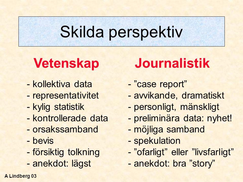 Skilda perspektiv Vetenskap Journalistik kollektiva data