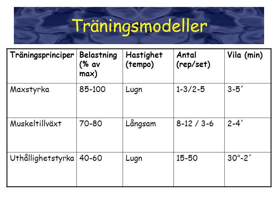 Träningsmodeller Träningsprinciper Belastning (% av max)