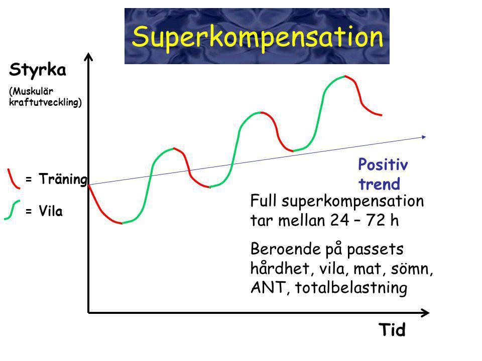 Superkompensation Styrka Tid Positiv trend