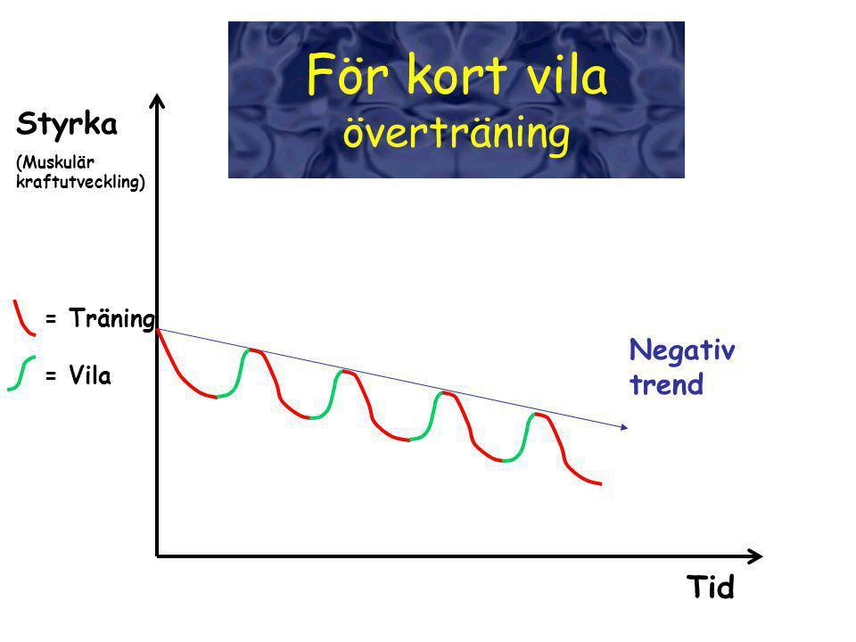 För kort vila överträning Styrka Tid Negativ trend = Träning = Vila