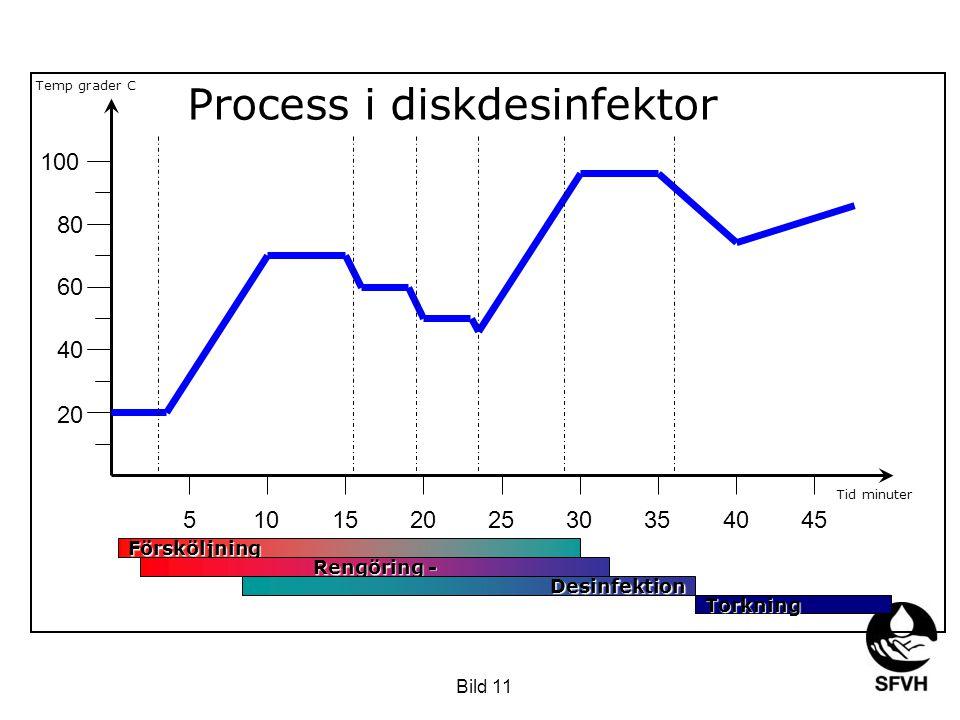 Process i diskdesinfektor