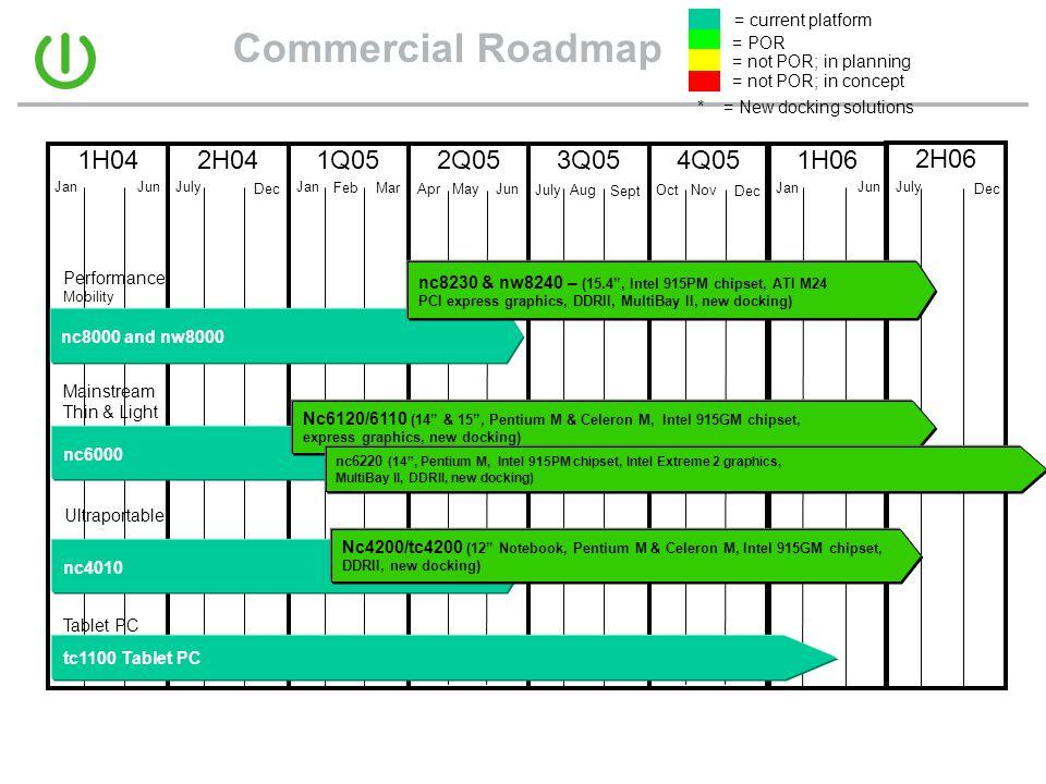 Commercial Roadmap 1H04 2H04 1Q05 2Q05 3Q05 4Q05 1H06 2H06