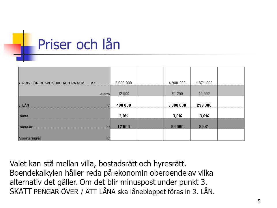 Priser och lån 2. PRIS FÖR RESPEKTIVE ALTERNATIV Kr. 2 000 000. 4 900 000. 1 871 000. kr/kvm.