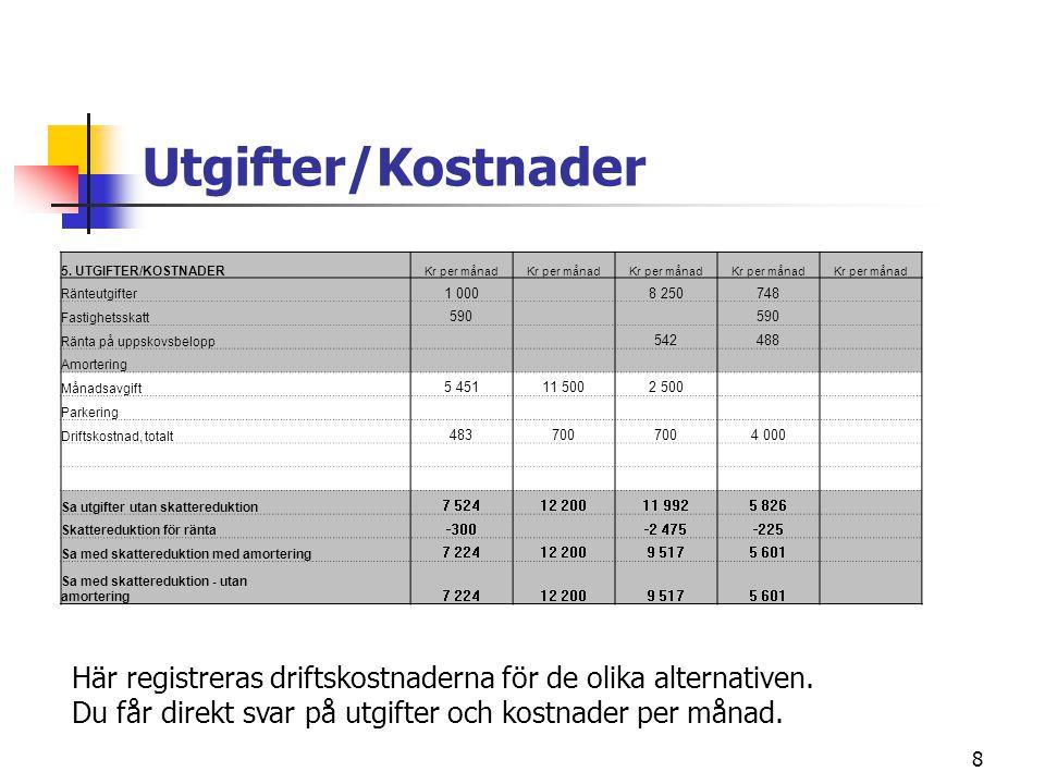 Utgifter/Kostnader 5. UTGIFTER/KOSTNADER. Kr per månad. Ränteutgifter. 1 000. 8 250. 748. Fastighetsskatt.