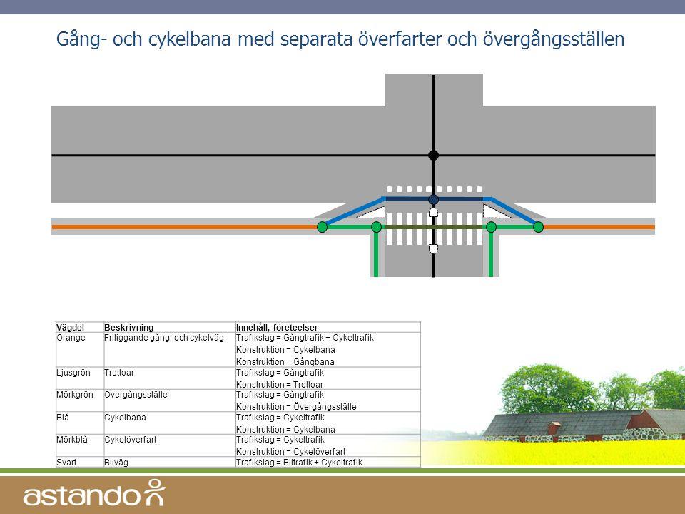 Gång- och cykelbana med separata överfarter och övergångsställen