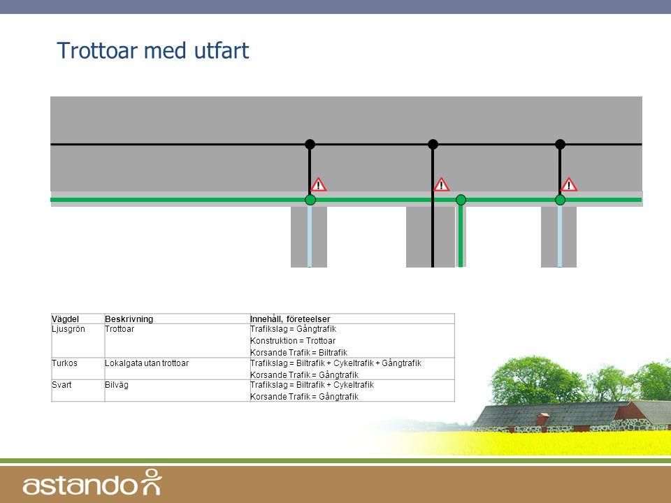 Trottoar med utfart Vägdel Beskrivning Innehåll, företeelser Ljusgrön