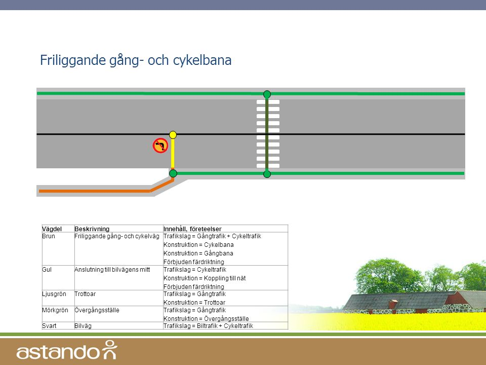 Friliggande gång- och cykelbana