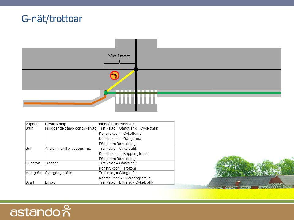 G-nät/trottoar Max 5 meter Vägdel Beskrivning Innehåll, företeelser
