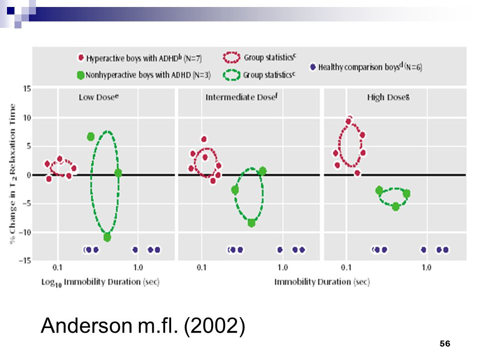 Anderson m.fl. (2002)