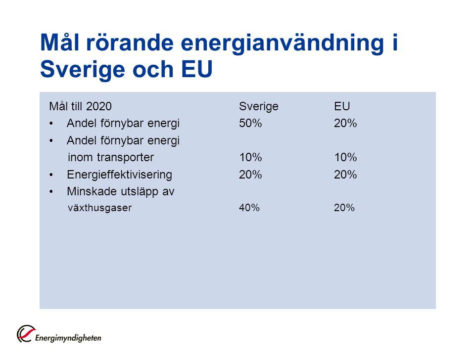 Mål rörande energianvändning i Sverige och EU