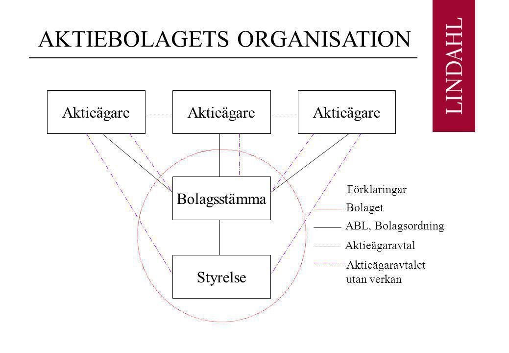 AKTIEBOLAGETS ORGANISATION