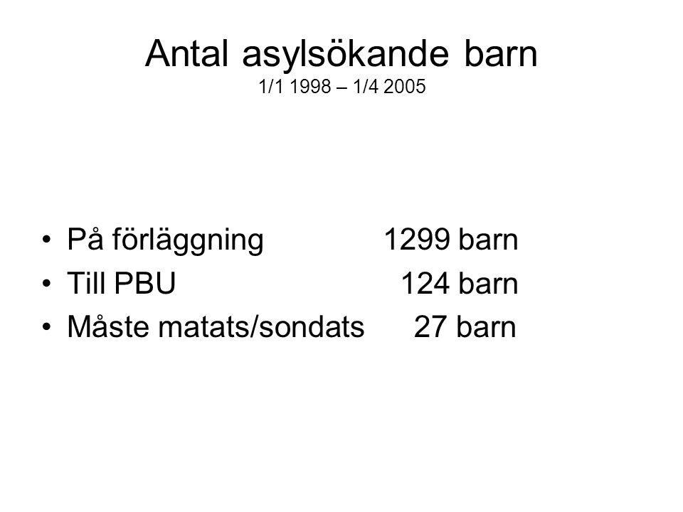 Antal asylsökande barn 1/1 1998 – 1/4 2005