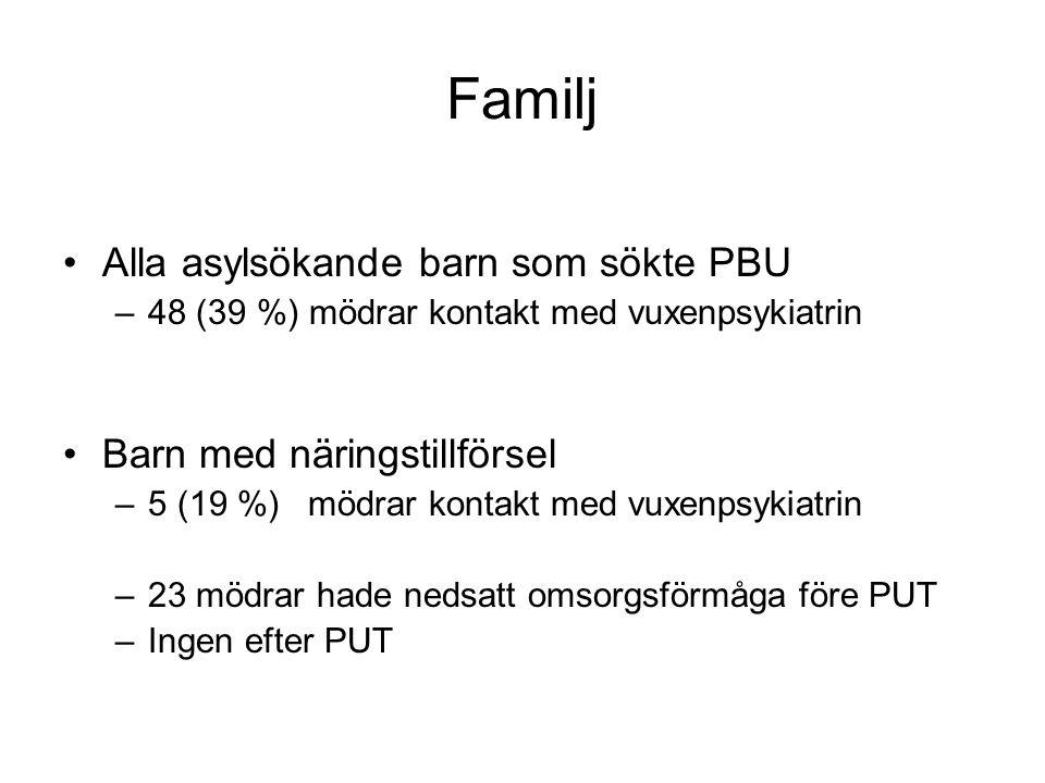 Familj Alla asylsökande barn som sökte PBU Barn med näringstillförsel