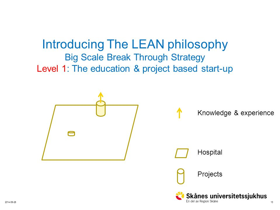 Introducing The LEAN philosophy